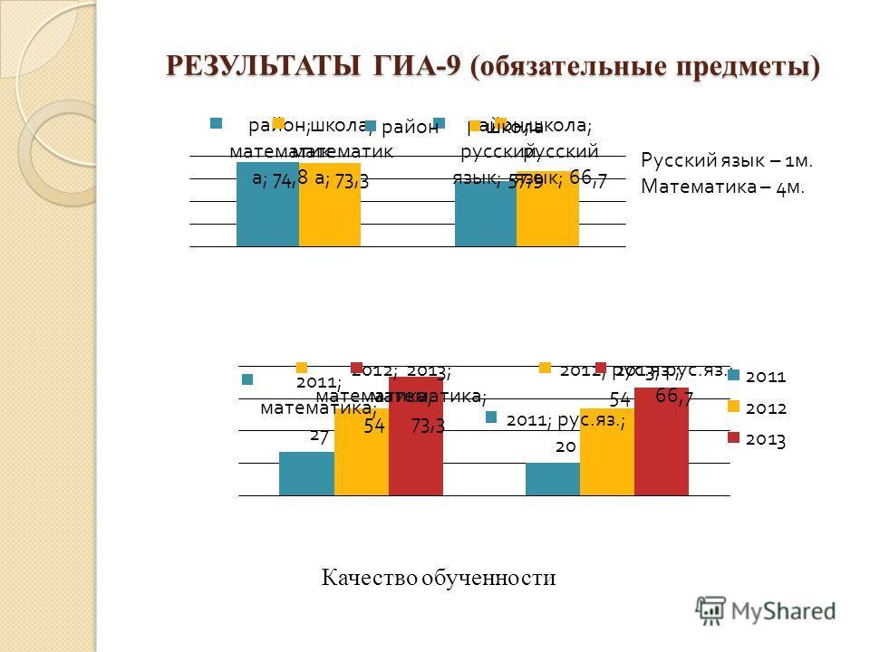 РЕЗУЛЬТАТЫ ГИА-9 (обязательные предметы) Качество обученности Русский язык – 1 м. Математика – 4 м.