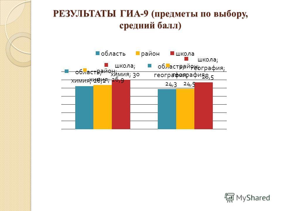 РЕЗУЛЬТАТЫ ГИА-9 (предметы по выбору, средний балл)