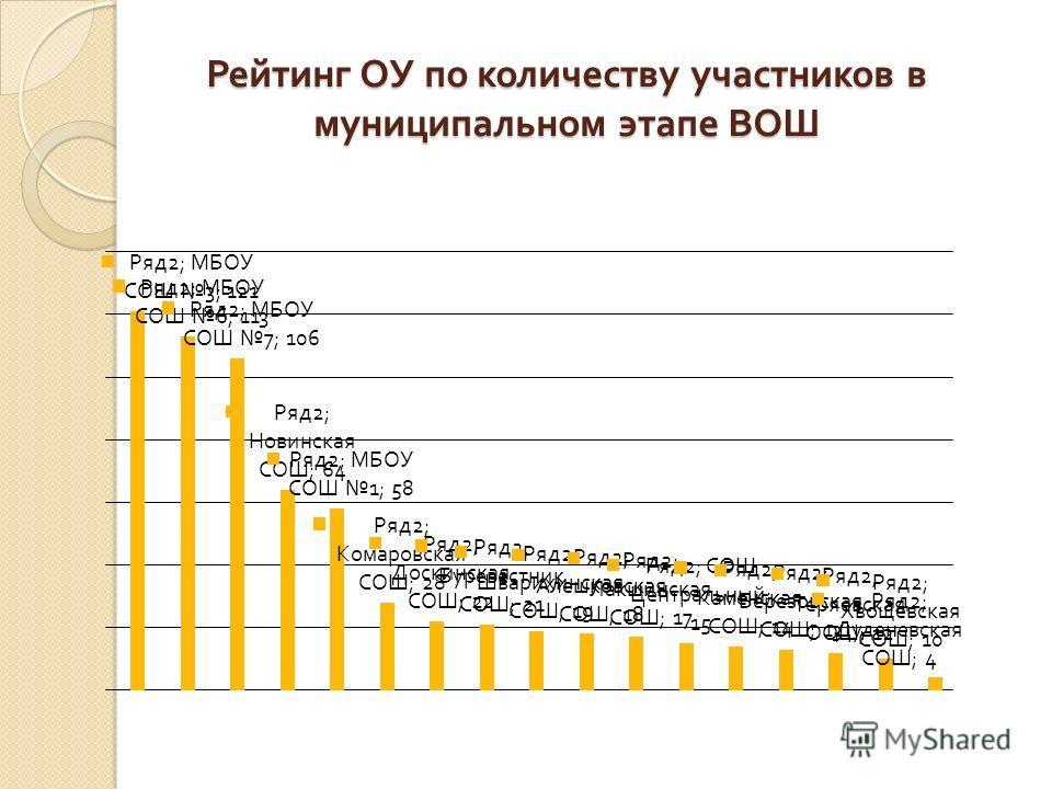 Рейтинг ОУ по количеству участников в муниципальном этапе ВОШ
