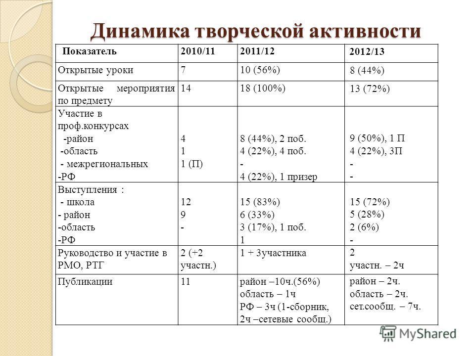 Динамика творческой активности Показатель2010/112011/12 2012/13 Открытые уроки710 (56%) 8 (44%) Открытые мероприятия по предмету 1418 (100%) 13 (72%) Участие в проф.конкурсах -район -область - межрегиональных -РФ 4 1 1 (П) 8 (44%), 2 поб. 4 (22%), 4