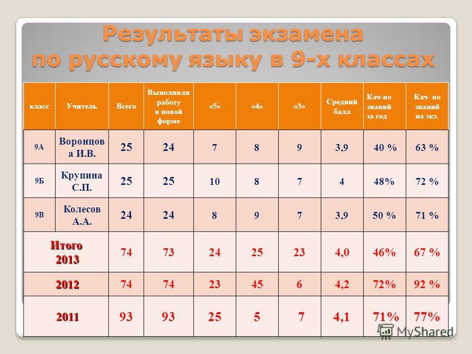 Результаты экзамена по русскому языку в 9-х классах классУчительВсего Выполняли работу в новой форме «5»«4»«3» Средний балл Кач-во знаний за год Кач- во знаний на экз. 9А Воронцов а И.В. 2524 7893,9 40 %63 % 9Б Крупина С.П. 25 1087448%72 % 9В Колесов