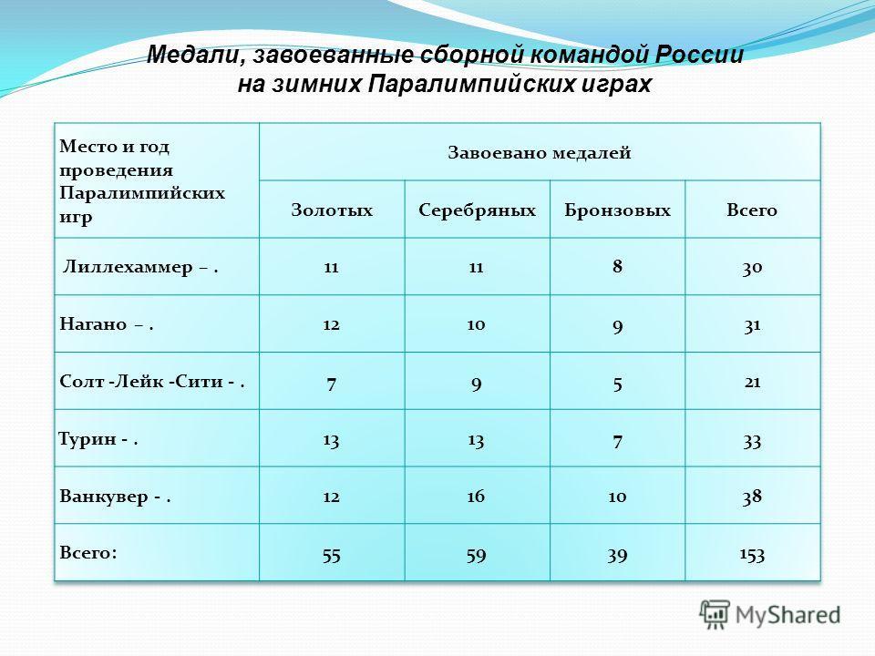 Медали, завоеванные сборной командой России на зимних Паралимпийских играх