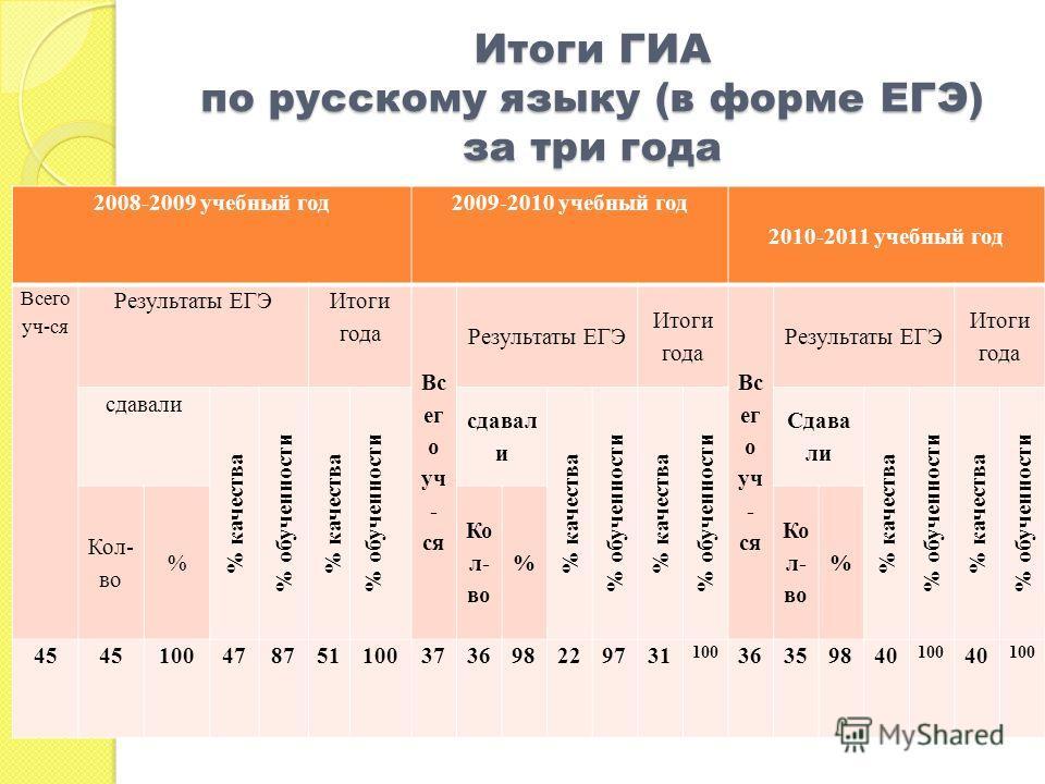 Итоги ГИА по русскому языку (в форме ЕГЭ) за три года 2008-2009 учебный год2009-2010 учебный год 2010-2011 учебный год Всего уч-ся Результаты ЕГЭ Итоги года Вс ег о уч - ся Результаты ЕГЭ Итоги года Вс ег о уч - ся Результаты ЕГЭ Итоги года сдавали %