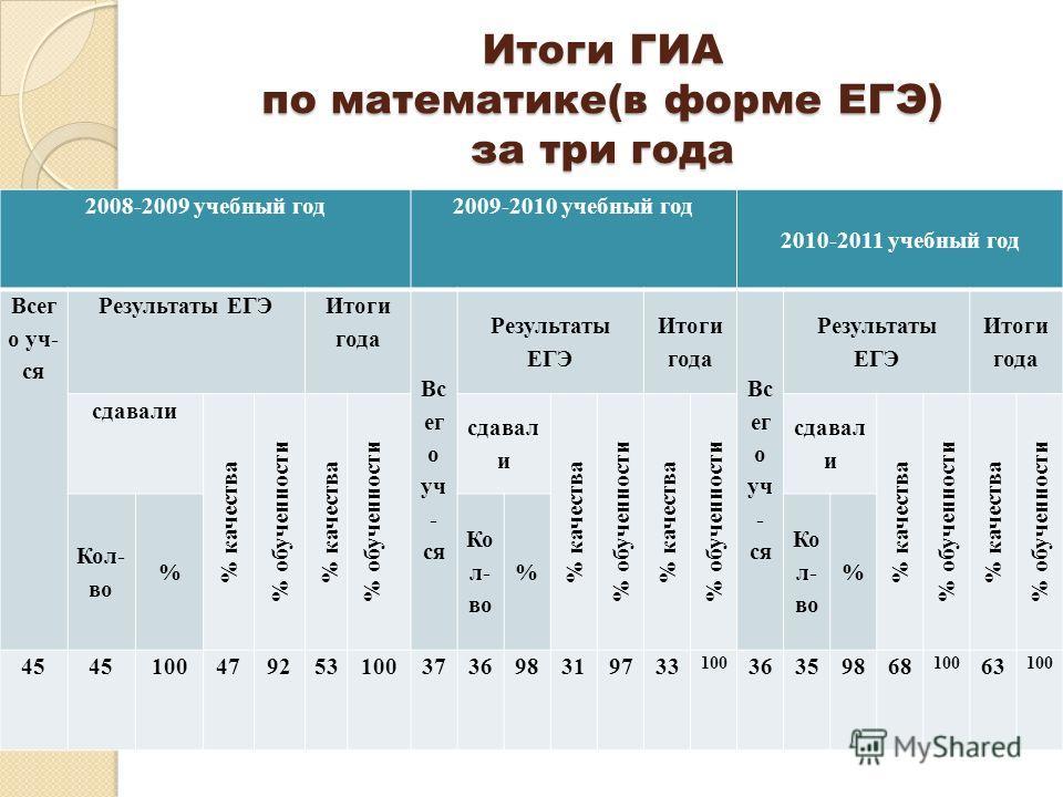 Итоги ГИА по математике(в форме ЕГЭ) за три года 2008-2009 учебный год2009-2010 учебный год 2010-2011 учебный год Всег о уч- ся Результаты ЕГЭ Итоги года Вс ег о уч - ся Результаты ЕГЭ Итоги года Вс ег о уч - ся Результаты ЕГЭ Итоги года сдавали % ка