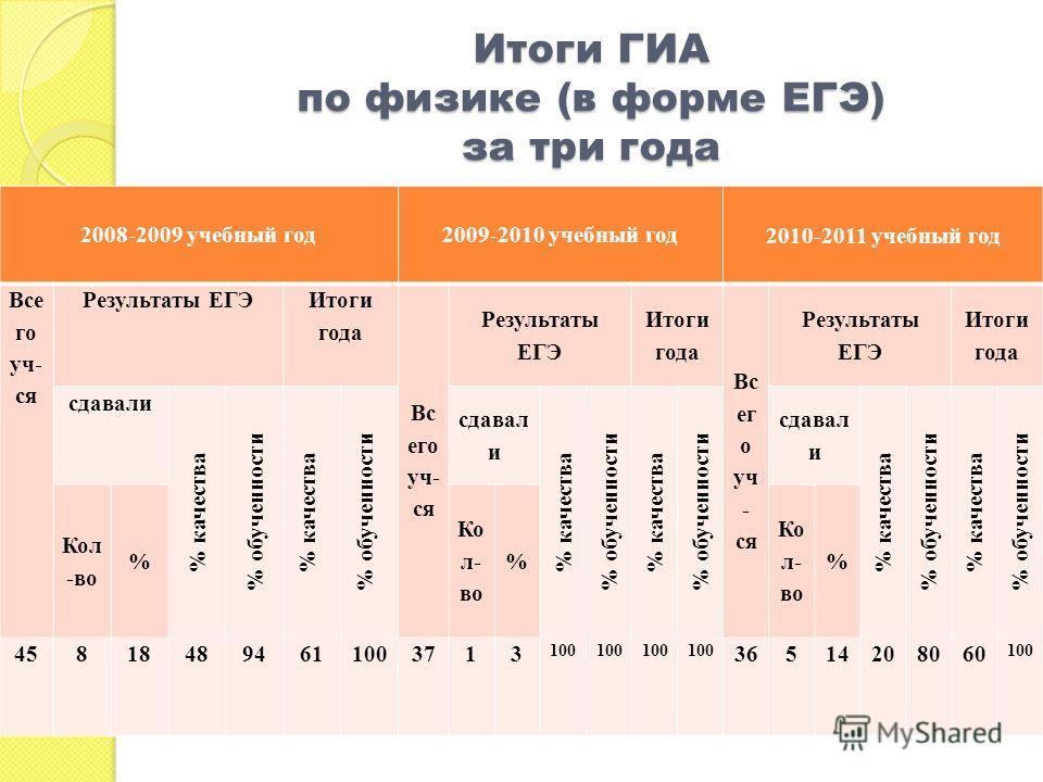 Итоги ГИА по физике (в форме ЕГЭ) за три года 2008-2009 учебный год2009-2010 учебный год 2010-2011 учебный год Все го уч- ся Результаты ЕГЭ Итоги года Вс его уч- ся Результаты ЕГЭ Итоги года Вс ег о уч - ся Результаты ЕГЭ Итоги года сдавали % качеств