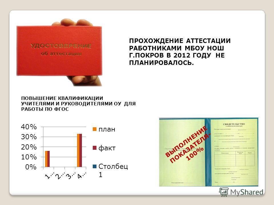 ПРОХОЖДЕНИЕ АТТЕСТАЦИИ РАБОТНИКАМИ МБОУ НОШ Г.ПОКРОВ В 2012 ГОДУ НЕ ПЛАНИРОВАЛОСЬ. ПОВЫШЕНИЕ КВАЛИФИКАЦИИ УЧИТЕЛЯМИ И РУКОВОДИТЕЛЯМИ ОУ ДЛЯ РАБОТЫ ПО ФГОС ВЫПОЛНЕНИЕ ПОКАЗАТЕЛЯ- 100%