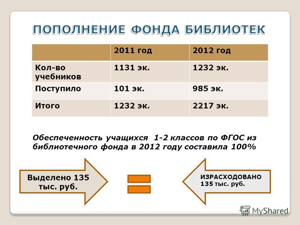 2011 год2012 год Кол-во учебников 1131 эк.1232 эк. Поступило101 эк.985 эк. Итого1232 эк.2217 эк. Обеспеченность учащихся 1-2 классов по ФГОС из библиотечного фонда в 2012 году составила 100% Выделено 135 тыс. руб. ИЗРАСХОДОВАНО 135 тыс. руб.