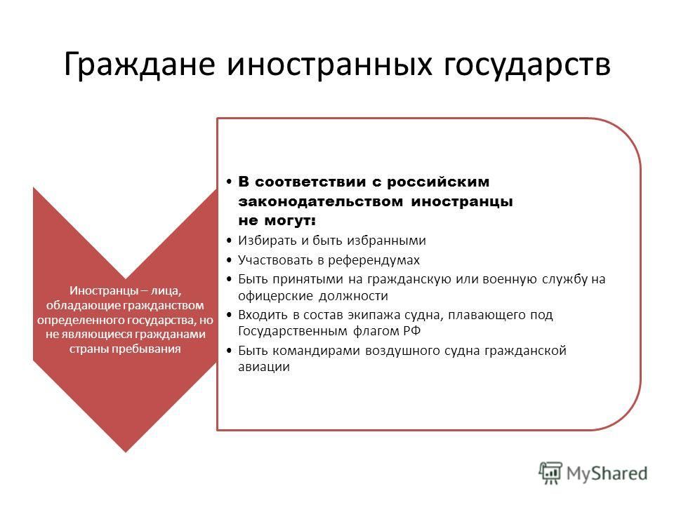Граждане иностранных государств Иностранцы – лица, обладающие гражданством определенного государства, но не являющиеся гражданами страны пребывания В соответствии с российским законодательством иностранцы не могут: Избирать и быть избранными Участвов