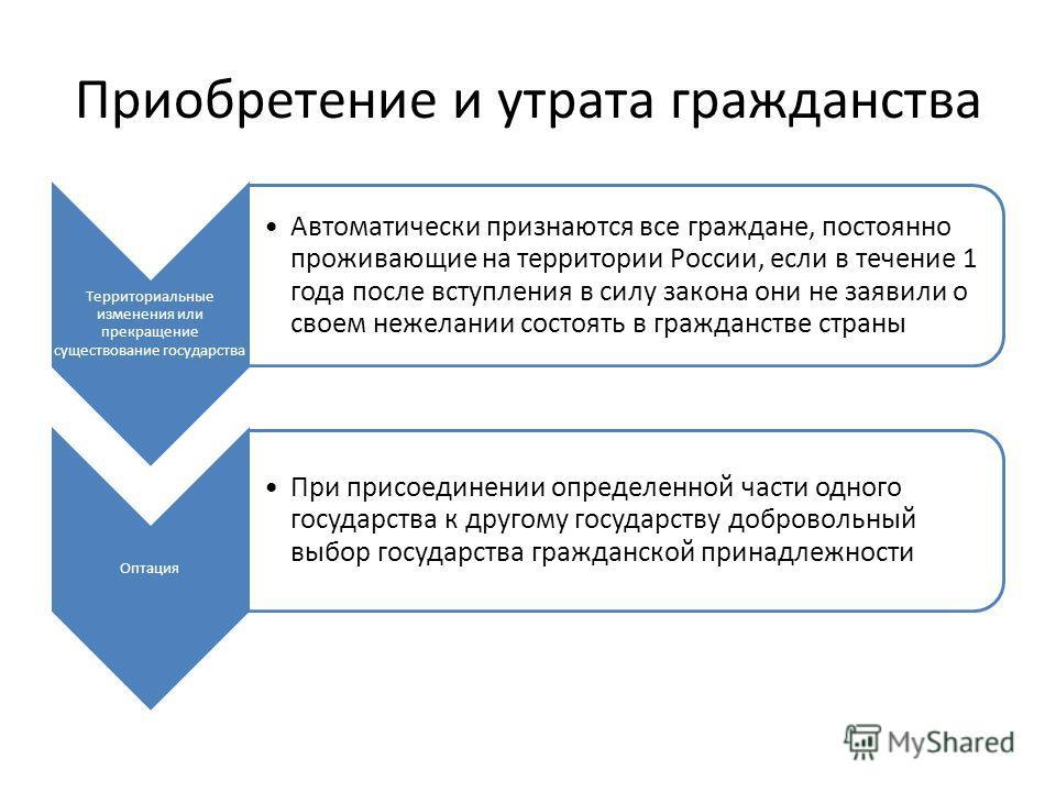 Приобретение и утрата гражданства Территориальные изменения или прекращение существование государства Автоматически признаются все граждане, постоянно проживающие на территории России, если в течение 1 года после вступления в силу закона они не заяви