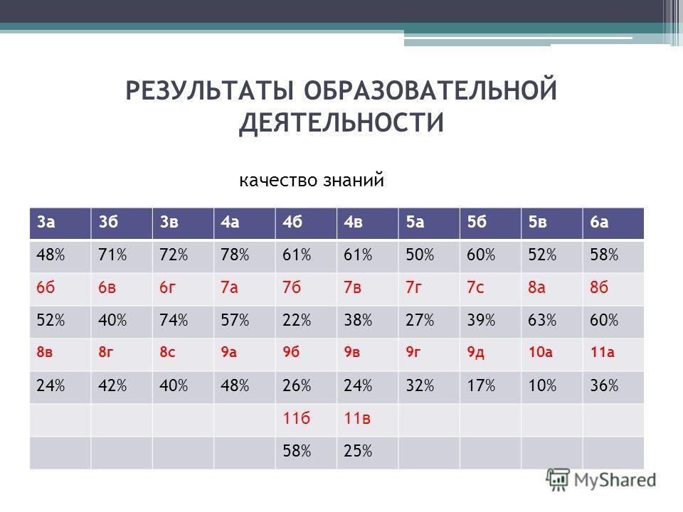 РЕЗУЛЬТАТЫ ОБРАЗОВАТЕЛЬНОЙ ДЕЯТЕЛЬНОСТИ качество знаний 3а3б3в4а4б4в5а5б5в6а 48%71%72%78%61% 50%60%52%58% 6б6в6г7а7б7в7г7с8а8б 52%40%74%57%22%38%27%39%63%60% 8в8г8с9а9б9в9г9д10а11а 24%42%40%48%26%24%32%17%10%36% 11б11в 58%25%