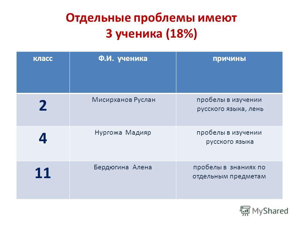 «Новичок» в школе: особенности адаптационного периода 2 класс 3 класс 4 класс 5 класс 6 класс 7 класс 9 класс 11 класс всего прибыло 2214213217 адаптированы11-3211-9 53% не адаптированы1111--228 47%