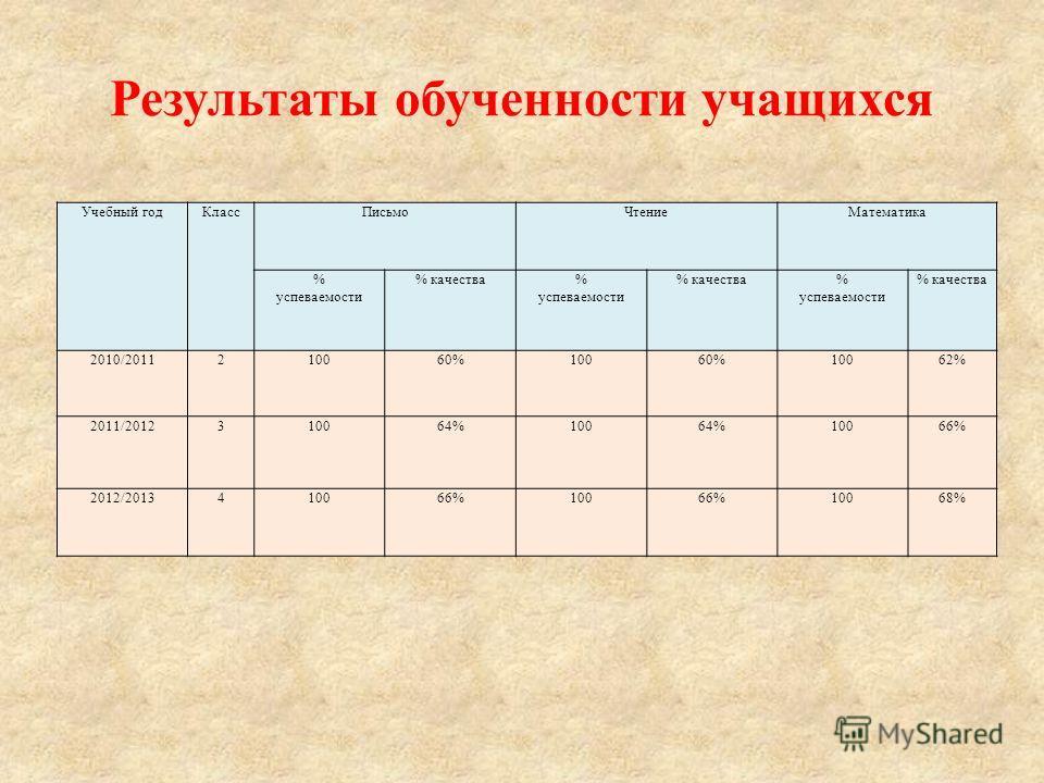 Награды, грамоты : 2011 год ГРАМОТА ЮОУО ДО г. Москвы за достигнутые успехе в деле воспитания подрастающего поколения