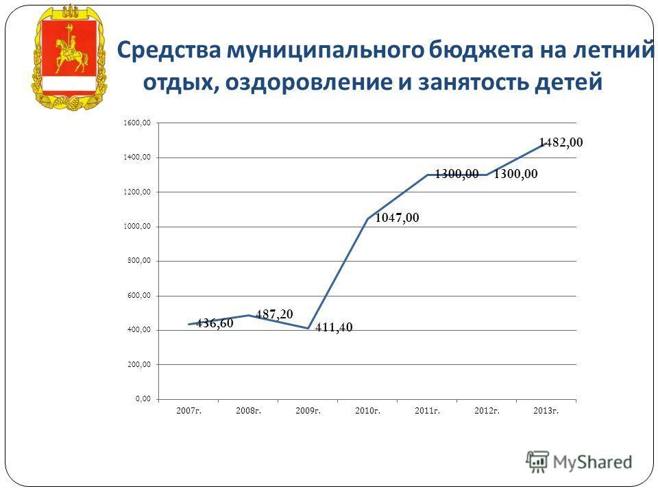 Средства муниципального бюджета на летний отдых, оздоровление и занятость детей