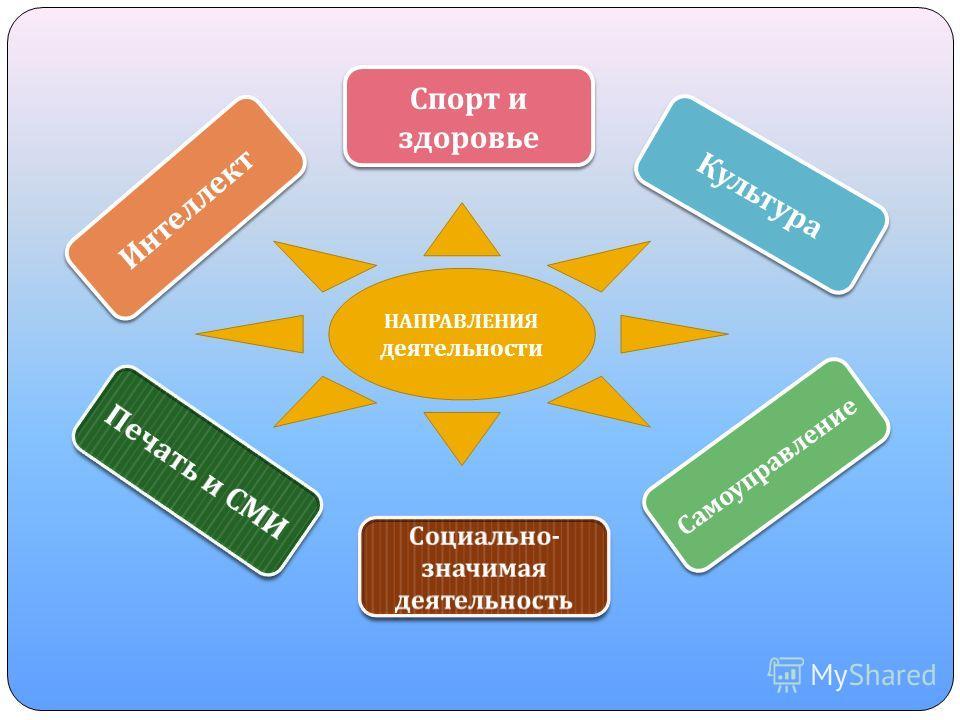НАПРАВЛЕНИЯ деятельности Самоуправление Культура Интеллект Спорт и здоровье