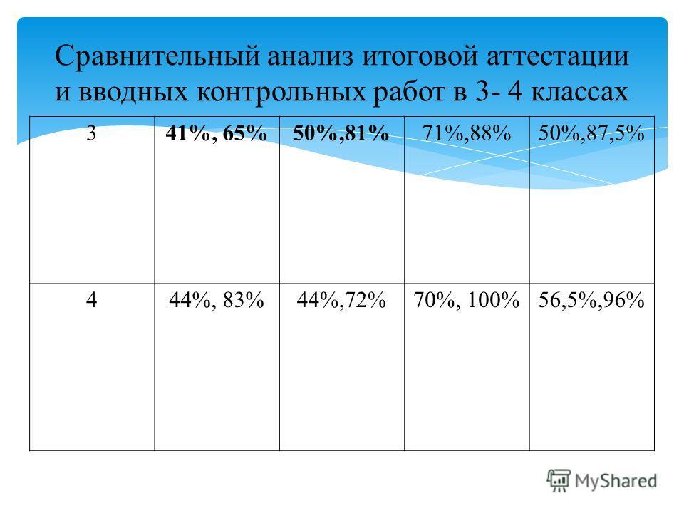 341%, 65%50%,81%71%,88%50%,87,5% 444%, 83%44%,72%70%, 100%56,5%,96% Сравнительный анализ итоговой аттестации и вводных контрольных работ в 3- 4 классах