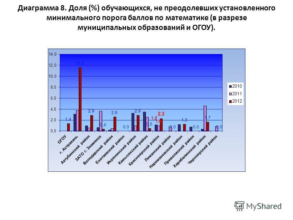 Диаграмма 8. Доля (%) обучающихся, не преодолевших установленного минимального порога баллов по математике (в разрезе муниципальных образований и ОГОУ).