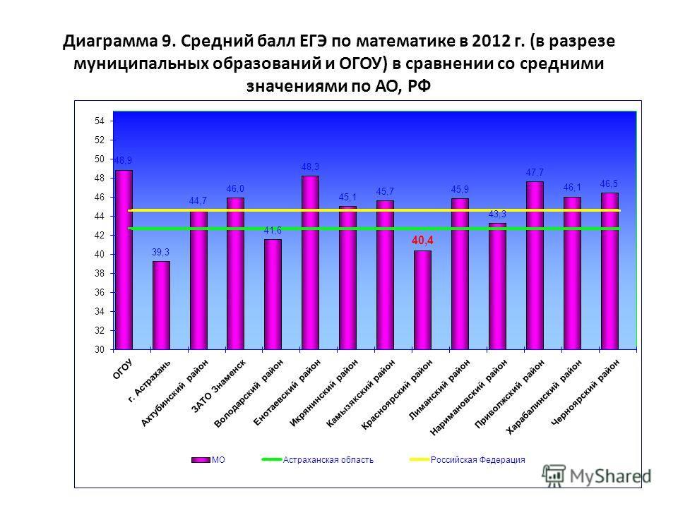 Диаграмма 9. Средний балл ЕГЭ по математике в 2012 г. (в разрезе муниципальных образований и ОГОУ) в сравнении со средними значениями по АО, РФ