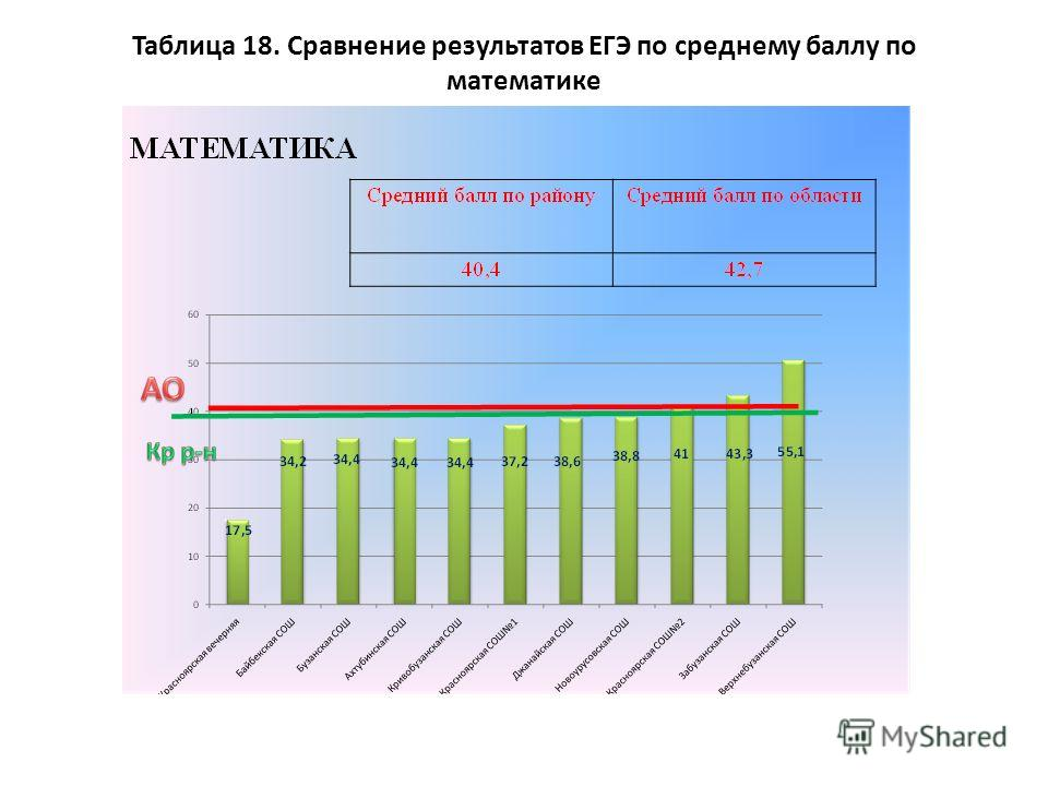 Таблица 18. Сравнение результатов ЕГЭ по среднему баллу по математике