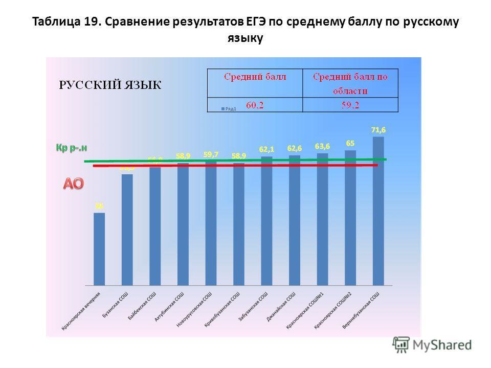 Таблица 19. Сравнение результатов ЕГЭ по среднему баллу по русскому языку