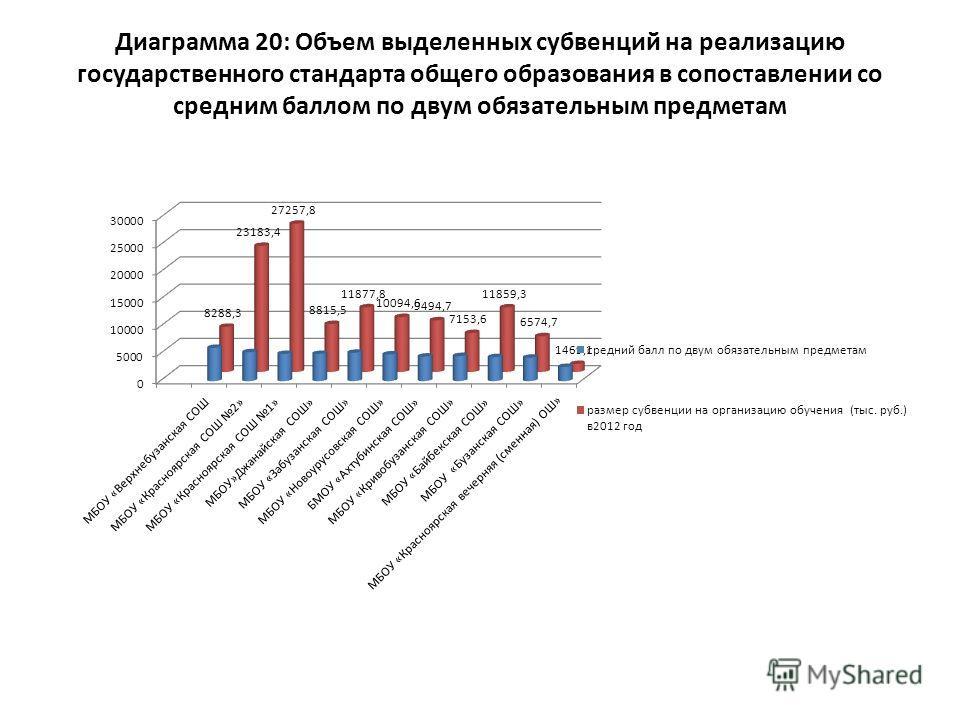 Диаграмма 20: Объем выделенных субвенций на реализацию государственного стандарта общего образования в сопоставлении со средним баллом по двум обязательным предметам