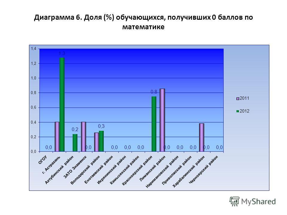 Диаграмма 6. Доля (%) обучающихся, получивших 0 баллов по математике