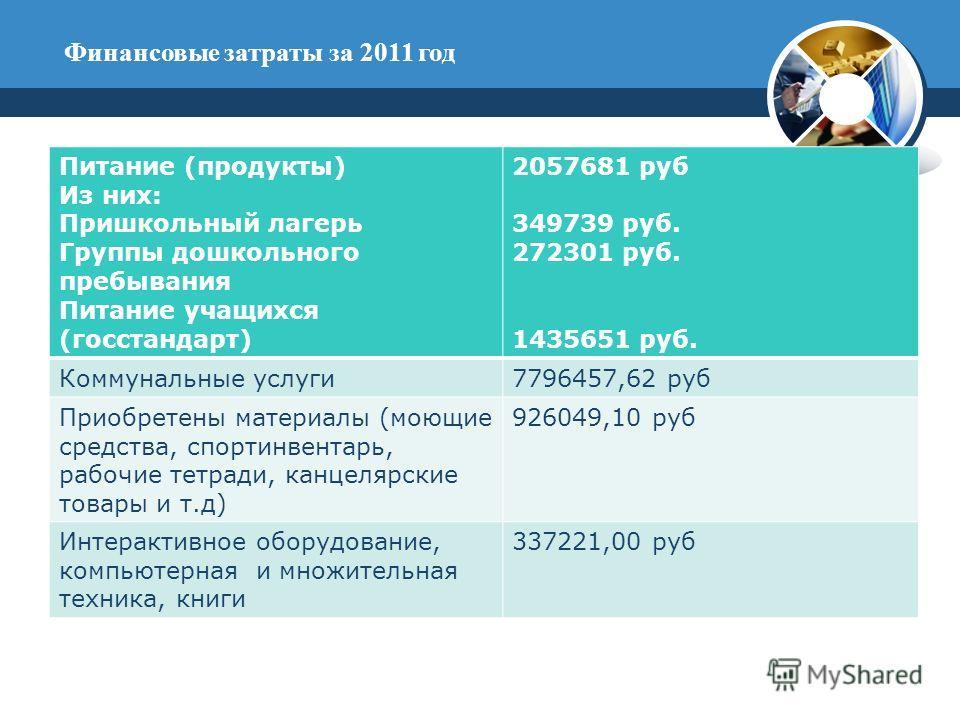 Финансовые затраты за 2011 год Питание (продукты) Из них: Пришкольный лагерь Группы дошкольного пребывания Питание учащихся (госстандарт) 2057681 руб 349739 руб. 272301 руб. 1435651 руб. Коммунальные услуги7796457,62 руб Приобретены материалы (моющие