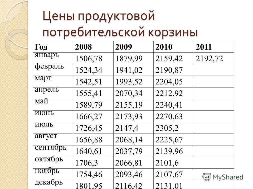 Цены продуктовой потребительской корзины Год2008200920102011 январь 1506,781879,992159,422192,72 февраль 1524,341941,022190,87 март 1542,511993,522204,05 апрель 1555,412070,342212,92 май 1589,792155,192240,41 июнь 1666,272173,932270,63 июль 1726,4521