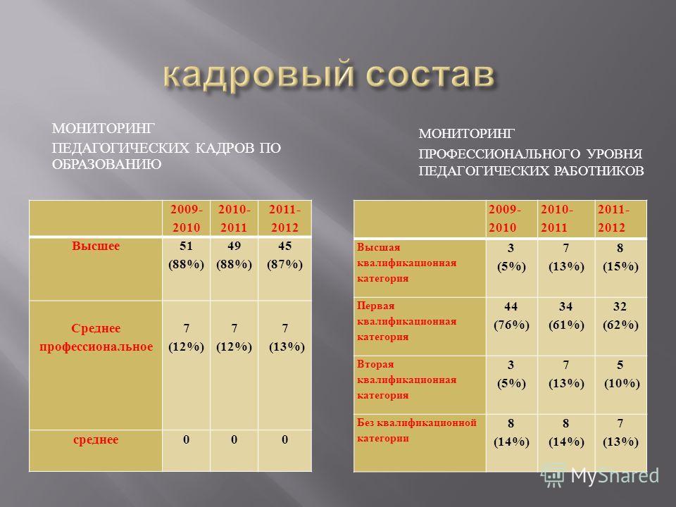 МОНИТОРИНГ ПЕДАГОГИЧЕСКИХ КАДРОВ ПО ОБРАЗОВАНИЮ МОНИТОРИНГ ПРОФЕССИОНАЛЬНОГО УРОВНЯ ПЕДАГОГИЧЕСКИХ РАБОТНИКОВ 2009- 2010 2010- 2011 2011- 2012 Высшее 51 (88%) 49 (88%) 45 (87%) Среднее профессиональное 7 (12%) 7 (13%) среднее 000 2009- 2010 2010- 201