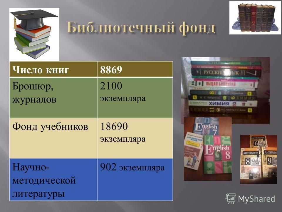 Число книг 8869 Брошюр, журналов 2100 экземпляра Фонд учебников 18690 экземпляра Научно - методической литературы 902 экземпляра