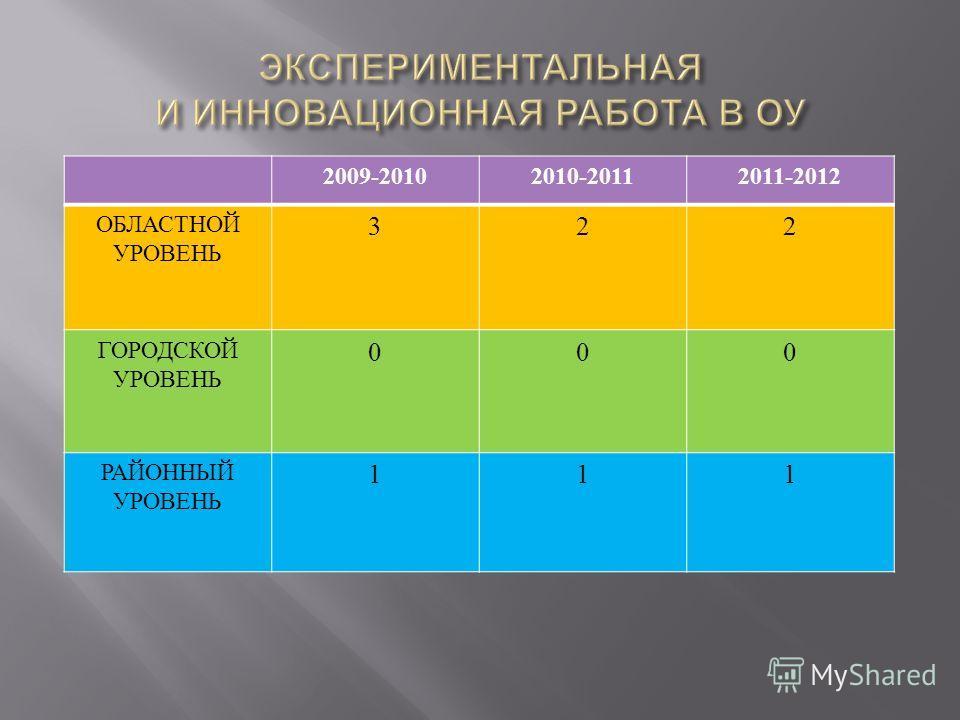 2009-20102010-20112011-2012 ОБЛАСТНОЙ УРОВЕНЬ 322 ГОРОДСКОЙ УРОВЕНЬ 000 РАЙОННЫЙ УРОВЕНЬ 111