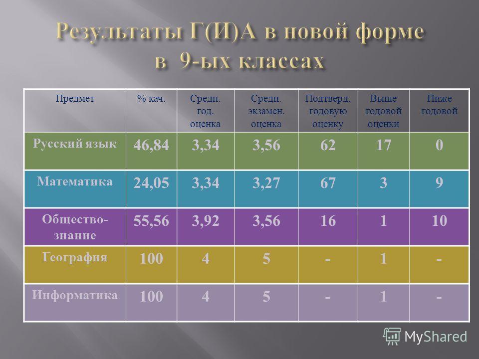 Предмет% кач.Средн. год. оценка Средн. экзамен. оценка Подтверд. годовую оценку Выше годовой оценки Ниже годовой Русский язык 46,843,343,5662170 Математика 24,053,343,276739 Общество - знание 55,563,923,5616110 География 10045-1- Информатика 10045-1-