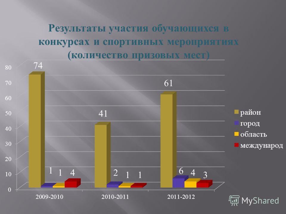 Результаты участия обучающихся в конкурсах и спортивных мероприятиях (количество призовых мест)