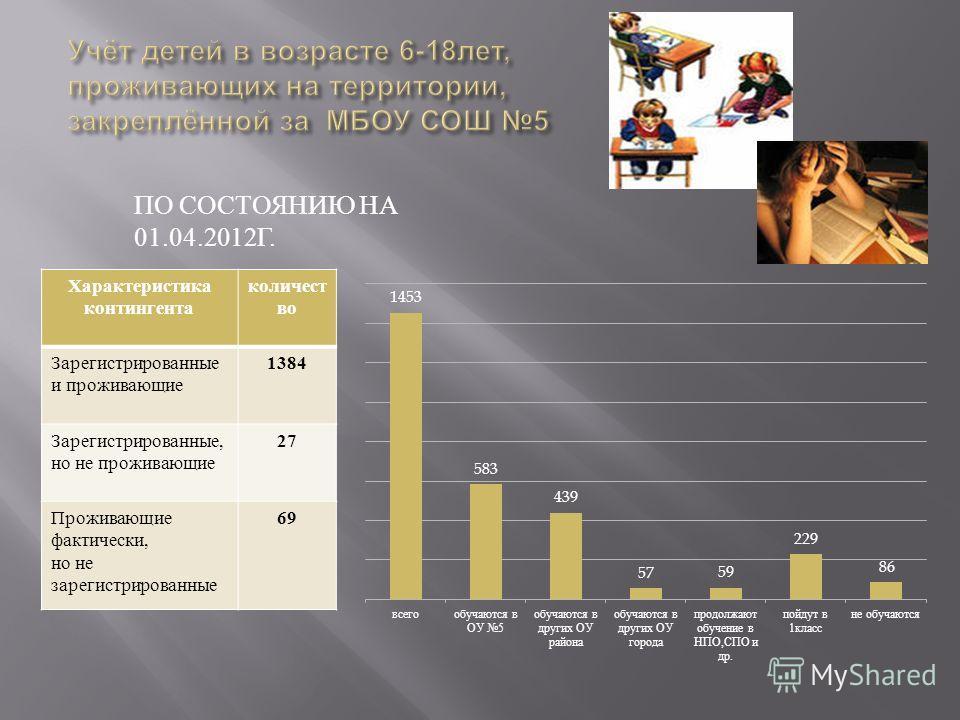 ПО СОСТОЯНИЮ НА 01.04.2012Г. Характеристика контингента количест во Зарегистрированные и проживающие 1384 Зарегистрированные, но не проживающие 27 Проживающие фактически, но не зарегистрированные 69