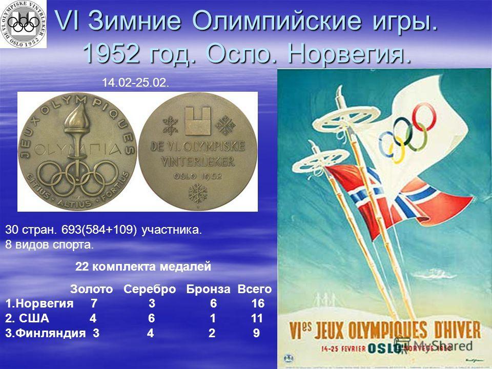 VI Зимние Олимпийские игры. 1952 год. Осло. Норвегия. 14.02-25.02. 30 стран. 693(584+109) участника. 8 видов спорта. 22 комплекта медалей Золото Серебро Бронза Всего 1.Норвегия 7 3 6 16 2. США 4 6 1 11 3.Финляндия 3 4 2 9