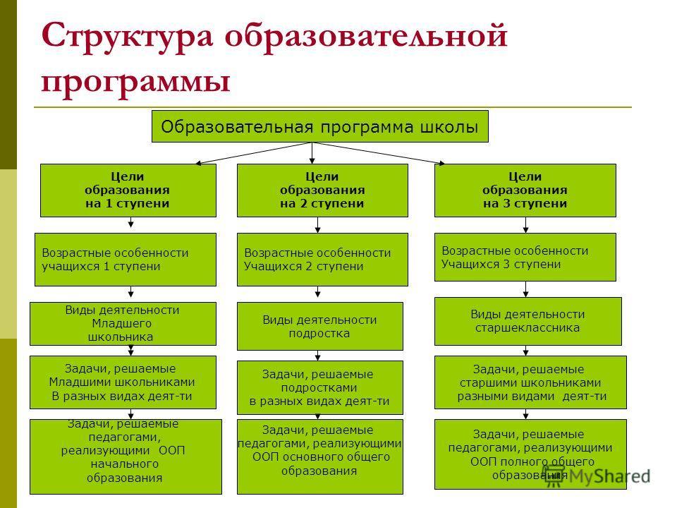 Схема образовательная программа школы на