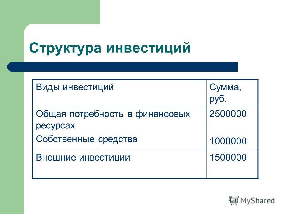 Структура инвестиций Виды инвестицийСумма, руб. Общая потребность в финансовых ресурсах Собственные средства 2500000 1000000 Внешние инвестиции1500000
