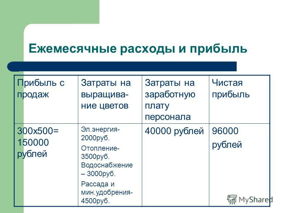 Ежемесячные расходы и прибыль Прибыль с продаж Затраты на выращива- ние цветов Затраты на заработную плату персонала Чистая прибыль 300х500= 150000 рублей Эл.энергия- 2000руб. Отопление- 3500руб. Водоснабжение – 3000руб. Рассада и мин.удобрения- 4500
