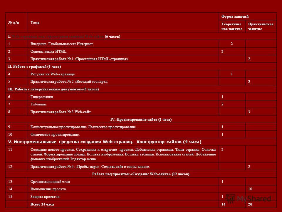Учебно-тематический план п/пТема Форма занятий Теоретичес кое занятие Практическое занятие I. Web-страница как структурная единица Web-сайта (6 часов) 1Введение. Глобальная сеть Интернет.2 2Основы языка HTML.2 3Практическая работа 1 «Простейшая HTML-