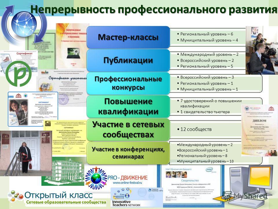 Непрерывность профессионального развития Региональный уровень – 6 Муниципальный уровень – 4 Мастер - классы Международный уровень – 2 Всероссийский уровень – 2 Региональный уровень – 5 Публикации Всероссийский уровень – 3 Региональный уровень – 1 Мун