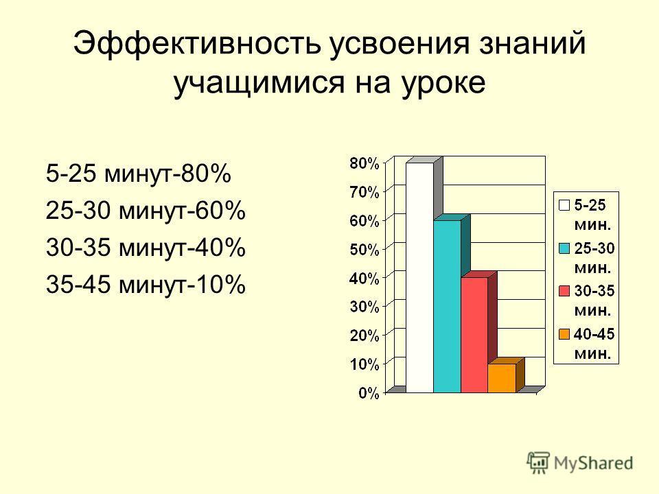 Эффективность усвоения знаний учащимися на уроке 5-25 минут-80% 25-30 минут-60% 30-35 минут-40% 35-45 минут-10%
