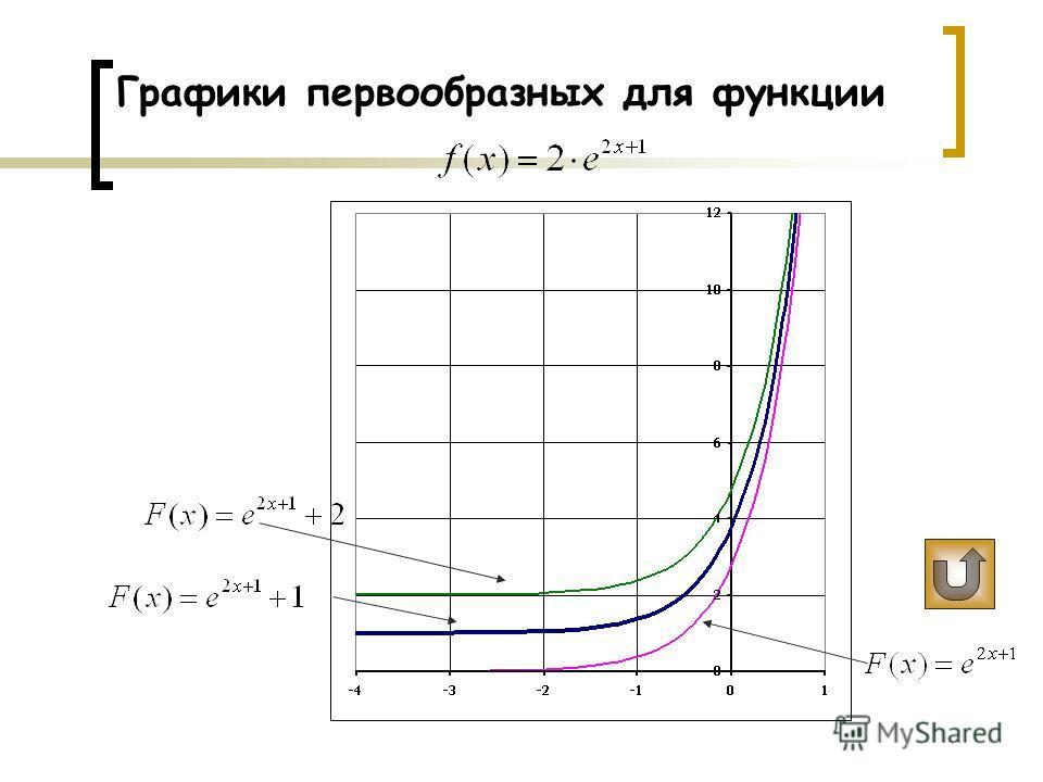 Задачи для самостоятельного решения Найдите первообразную F(x) для функции график которой проходит через точку М ( -0,5; 2 ) Р е ш е н и е : Т.к. точка М(-0,5; 2) принадлежит графику функции F(x), то F(-0,5)=2: или ? показать графики или