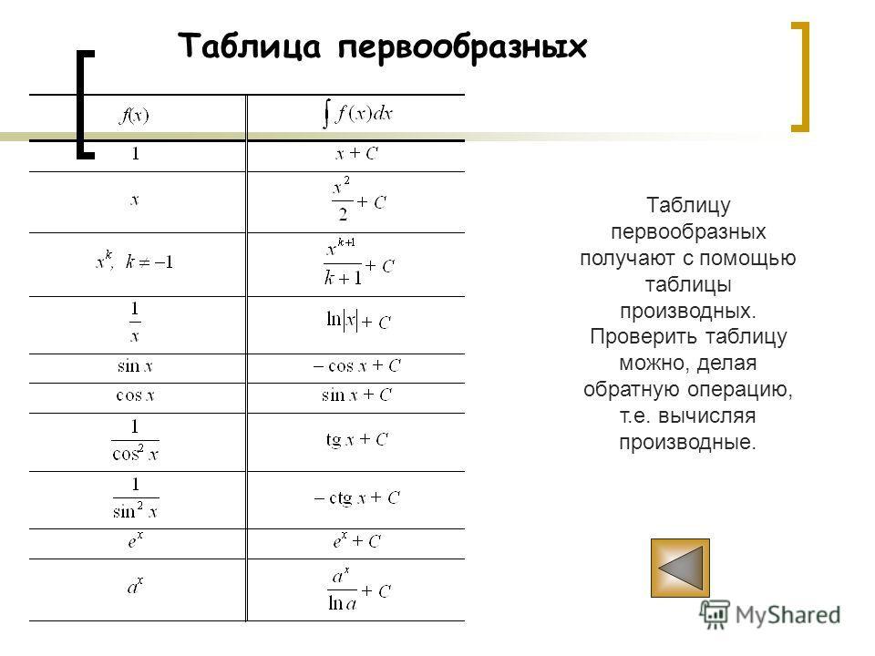 5. Линейная замена переменной. Т е о р е м а. Пусть F – первообразная для функции f. Тогда Действительно, вычислим производную от F(kx+b) : ( ·F(kx+b)) = ·F (kx+b) = ·k ·f(kx+b) = f(kx+b). Отсюда является первообразной для функции f(kx+b). Заметим, ч