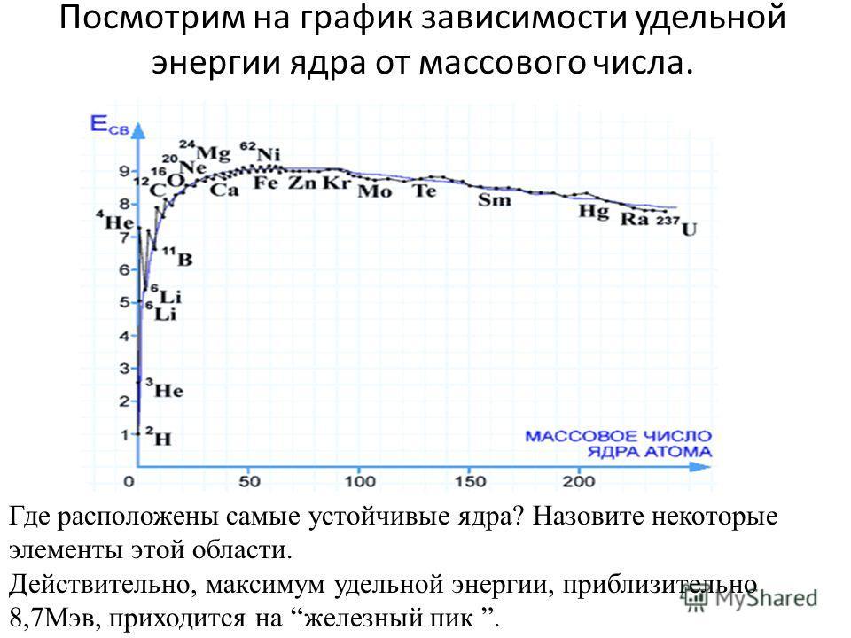 Посмотрим на график зависимости удельной энергии ядра от массового числа. Где расположены самые устойчивые ядра? Назовите некоторые элементы этой области. Действительно, максимум удельной энергии, приблизительно 8,7Мэв, приходится на железный пик.