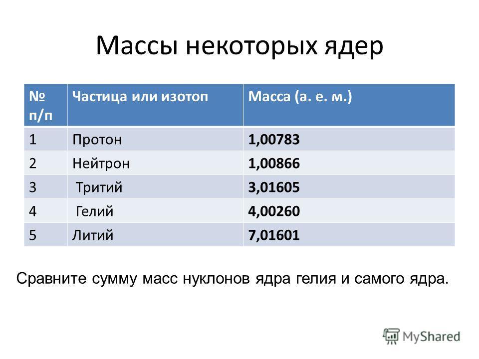 Массы некоторых ядер п/п Частица или изотопМасса (а. е. м.) 1Протон1,00783 2Нейтрон1,00866 3 Тритий3,01605 4 Гелий4,00260 5Литий7,01601 Сравните сумму масс нуклонов ядра гелия и самого ядра.