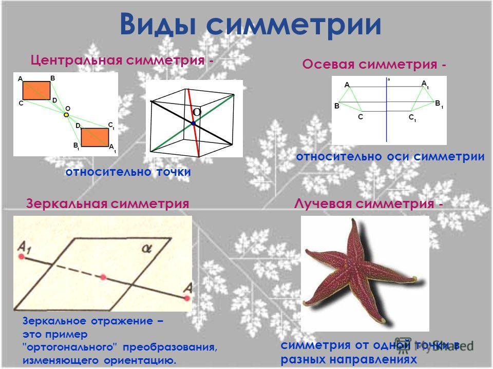 О Виды симметрии Центральная симметрия - Осевая симметрия - Зеркальная симметрия Зеркальное отражение – это пример