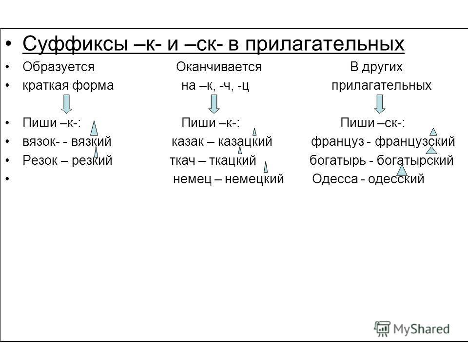 Суффиксы –к- и –ск- в прилагательных Образуется Оканчивается В других краткая форма на –к, -ч, -ц прилагательных Пиши –к-: Пиши –к-: Пиши –ск-: вязок- - вязкий казак – казацкий француз - французский Резок – резкий ткач – ткацкий богатырь - богатырски