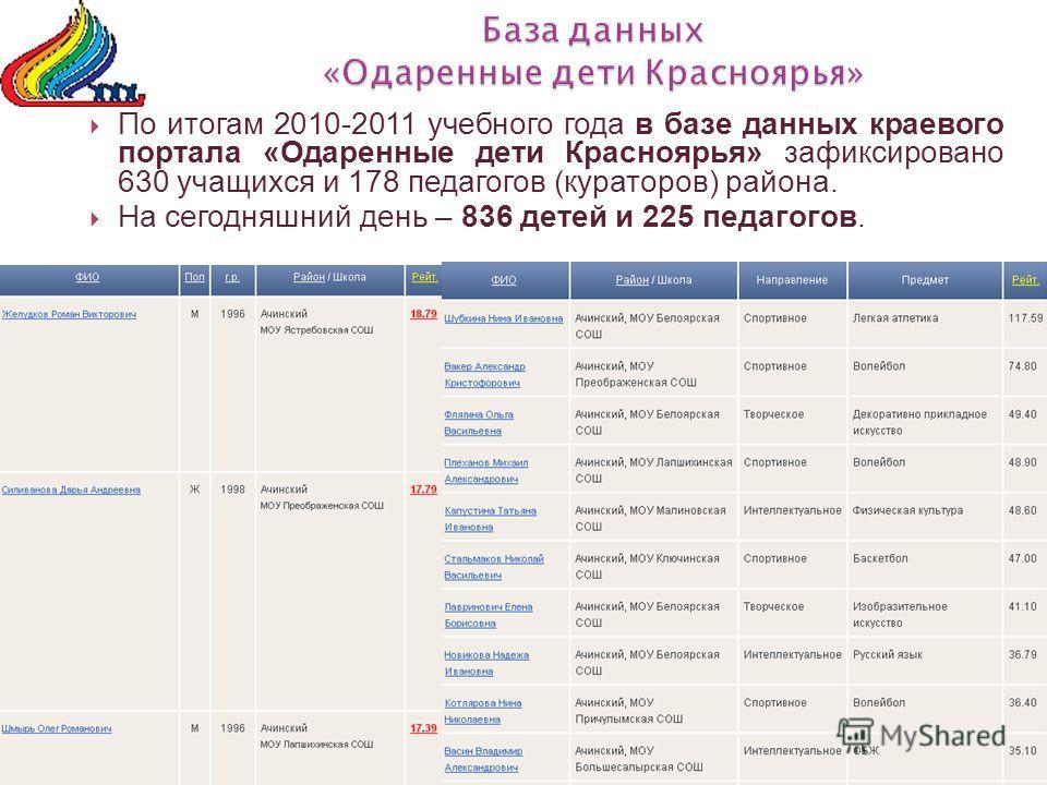 По итогам 2010-2011 учебного года в базе данных краевого портала «Одаренные дети Красноярья» зафиксировано 630 учащихся и 178 педагогов (кураторов) района. На сегодняшний день – 836 детей и 225 педагогов.