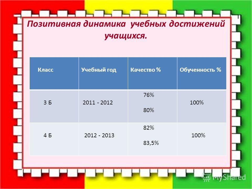 Позитивная динамика учебных достижений учащихся. КлассУчебный годКачество %Обученность % 3 Б 2011 - 2012 76% 80% 100% 4 Б 2012 - 2013 82% 83,5% 100%