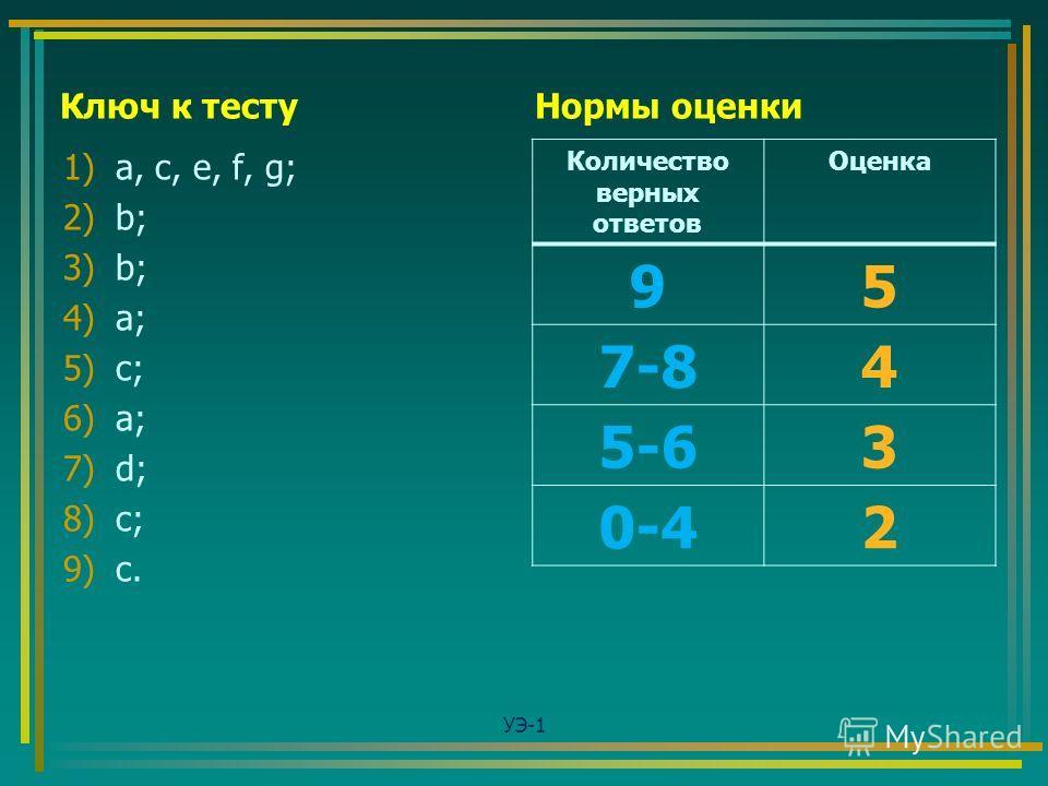 Ключ к тесту 1)a, c, e, f, g; 2)b; 3)b; 4)a; 5)c; 6)a; 7)d; 8)c; 9)c. Нормы оценки Количество верных ответов Оценка 95 7-84 5-63 0-42 УЭ-1