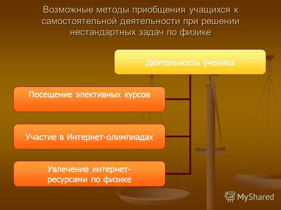 Возможные методы приобщения учащихся к самостоятельной деятельности при решении нестандартных задач по физике Деятельность ученика Посещение элективных курсов Участие в Интернет- олимпиадах Увлечение интернет- ресурсами по физике